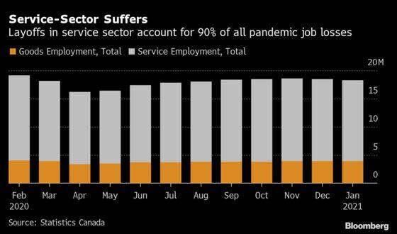 Bank of Canada's New Labor Bent Puts Jobs Numbers in Spotlight