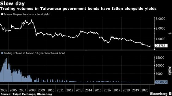 Bond Traders With Nothing to Do in Taiwan Turn to Riskier Bets