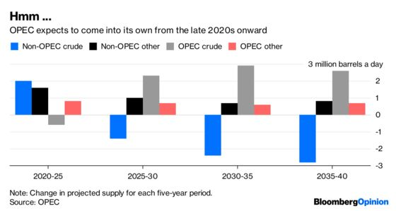 OPEC Is the Oil Producer of an Unlikely Future