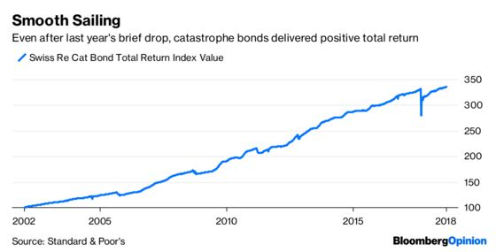 The Catastrophe Bond Business Is Booming