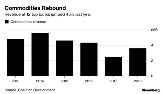 Commodities Are Good News for Banks Again