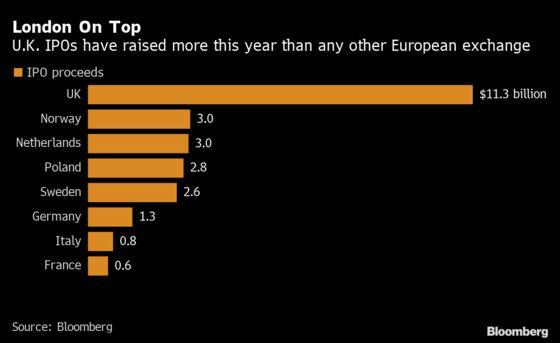 Lockdown Winners Drive Europe's IPO Market to Surpass 2019