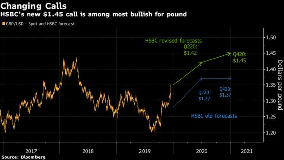 Decisive U.K. Election Splits HSBC Forecasters on Market Outlook