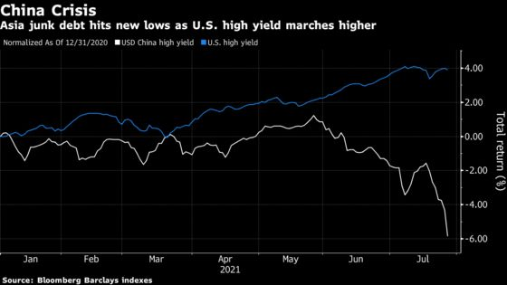 Credit Market Pain Seen Potentially Spreading From China to U.S.