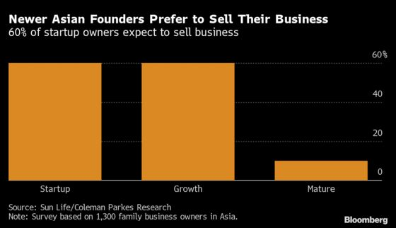 Asia's Family-Owned Firm Founders Seek Private Equity Exit