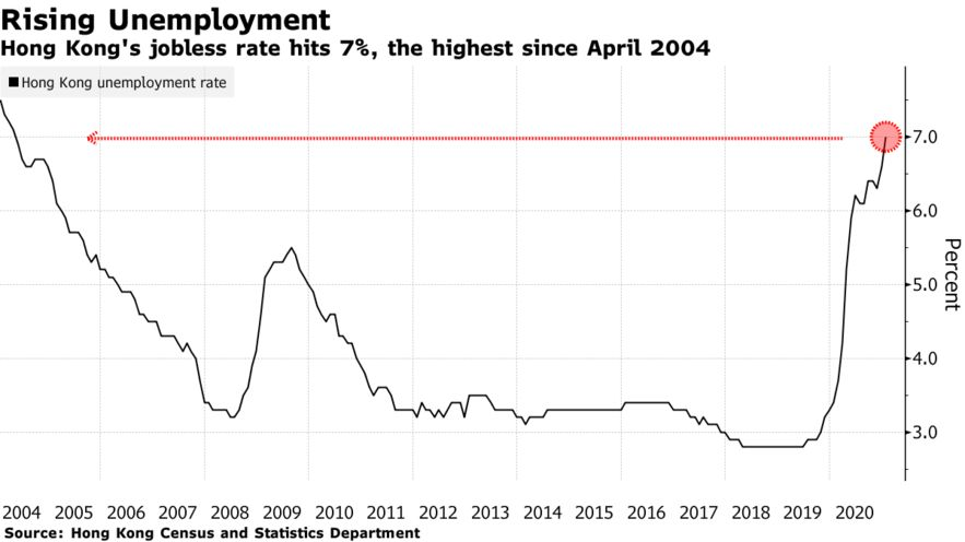 Hong Kong's jobless rate hits 7%, the highest since April 2004