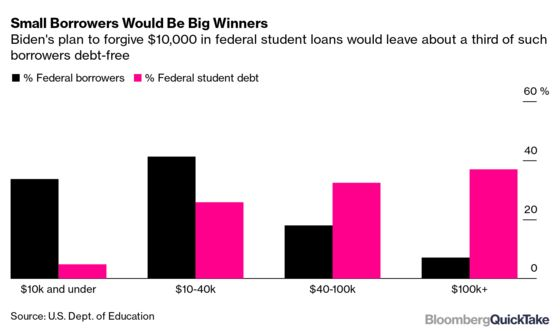 How Biden Wants to Trim a Mountain of Student Debt