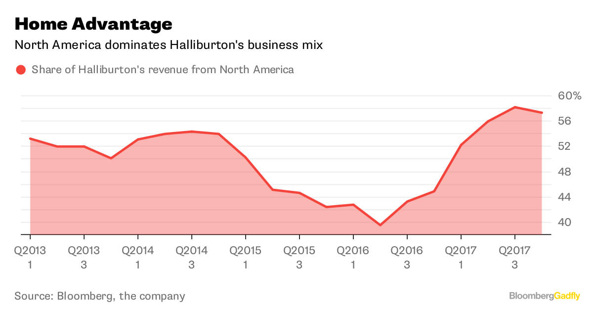 Halliburton fourth-quarter profit beats, firm takes charge for Venezuela