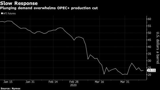 Oil Surrenders to Demand Loss Despite Historic OPEC+ Output Cuts
