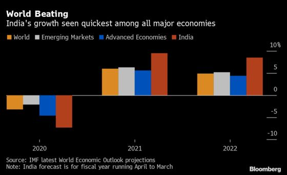 Strong Demand Keeps India on Path to World's Fastest Growth