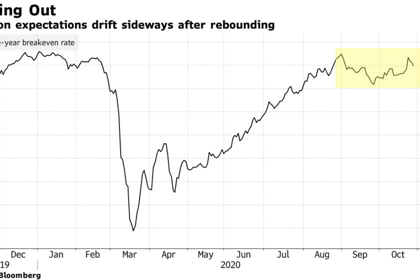 Inflation expectations drift sideways after rebounding