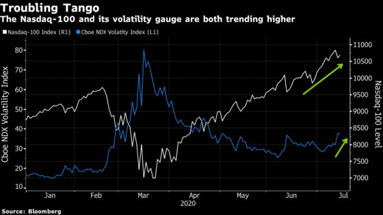 Nasdaq 'Fear Gauge' Flashes Warning Signs About Tech Rally