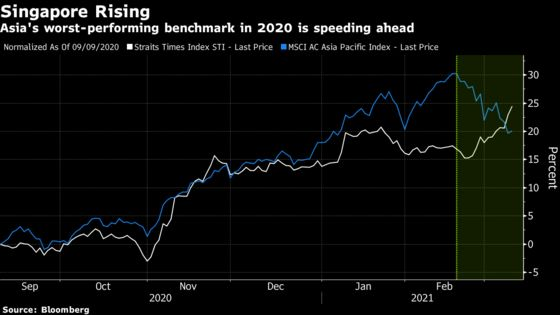 Worst-Performing Asia Stock Index Turns Winner on Value Love