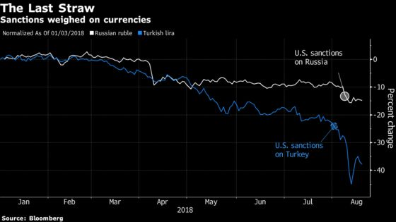 U.S. Sanctions Bring Stress to Already-Battered Emerging Markets