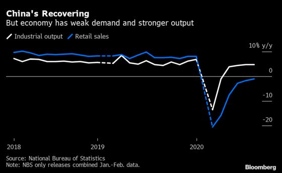 China's Industry-Led Recovery Continues But Retail Stays Weak