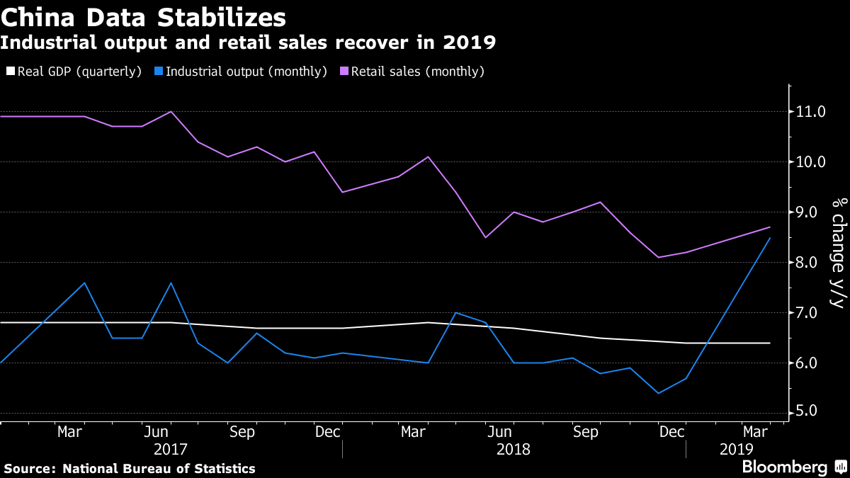 Industrial output and retail sales recover in 2019