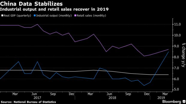 Sản lượng công nghiệp và doanh số bán lẻ phục hồi trong năm 2019