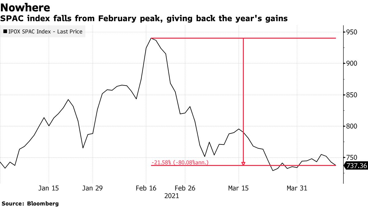 SPAC index falls from February peak, giving back the year's gains