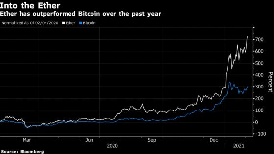 Futures Debut to Test Ether's Bitcoin-Beating Rise to Record