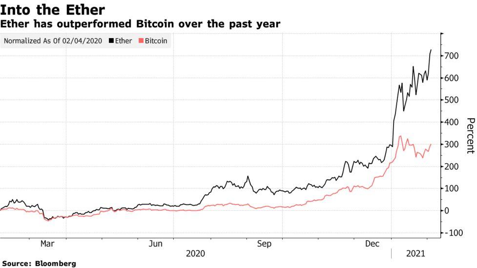 bitcoin dnr testas
