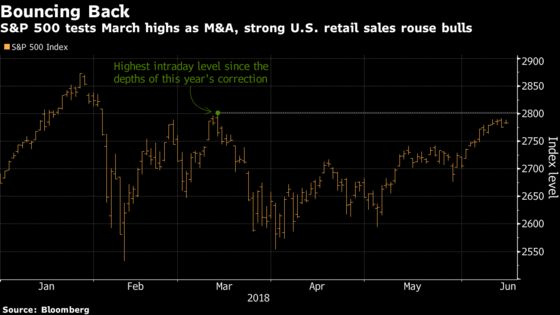 Emboldened Bulls Drive S&P 500 Back Toward Post-Correction High