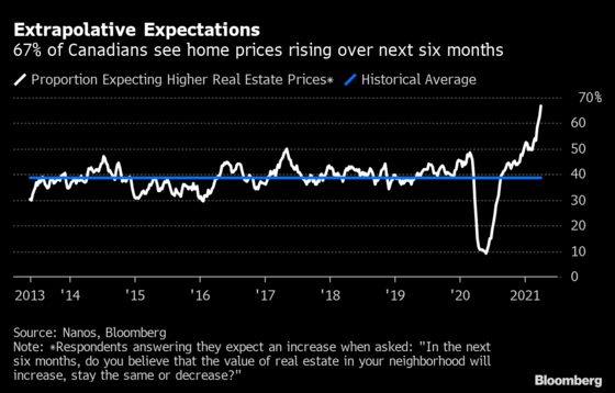 Hot Housing Market Propels Canadian Confidence to Record High