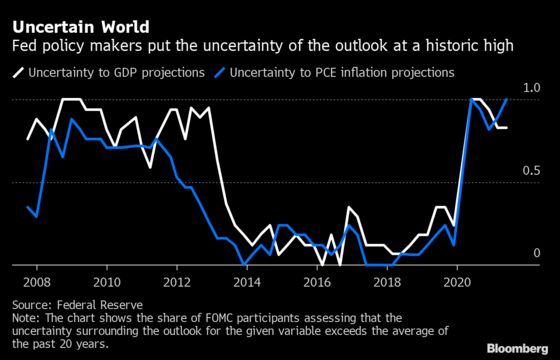 Jerome Powell Is Confronting a World of Risks to the Fed's Taper Timeline