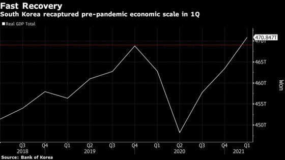 South Korea Eyes Early Herd Immunity to Fuel Economic Growth