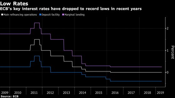 Low Euro-Zone Rates a Winner for Most Though France Loses Out