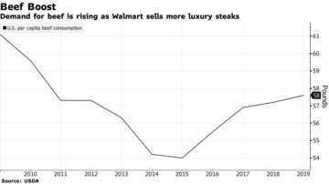 Walmart to Bypass Tyson, Create Own Angus Beef Supply Chain