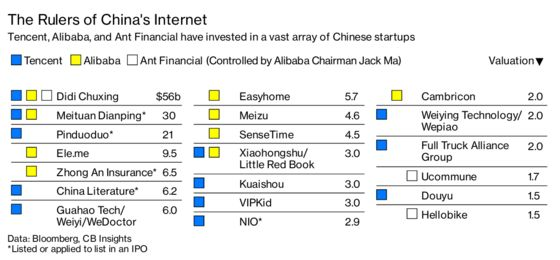 China Startups Struggle to Escape the Shadows of Alibaba and Tencent