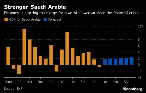 The Worst May Be Over for the Saudi Economy