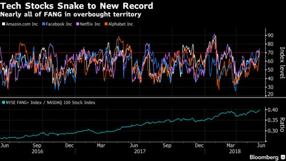 Tech Shares' Record Is All About FANGs as Breadth Disappears