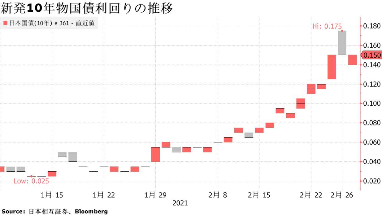 長期 金利 上昇
