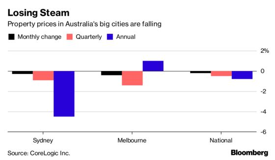 Australia Property Prices Fall for Ninth Month on Tighter Credit