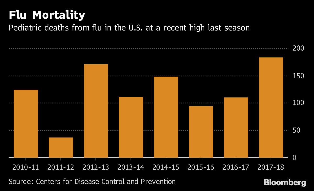U S  FDA Approves First Anti-Flu Pill in Two Decades - Bloomberg