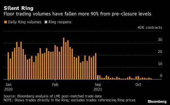 London Metals Trading Floor Is Fighting to Survive