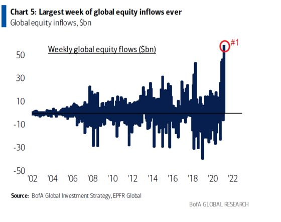 Stock Funds See Biggest Inflows Ever as BofA Warns Top Is Near