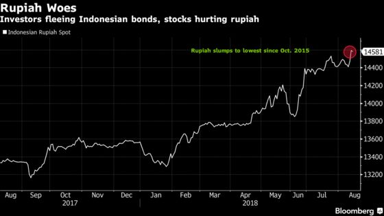Indonesia to Impose Import Curbs to Halt Currency's Slide