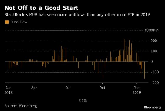 BlackRock Can Blame One Investor for Record Muni ETF Outflow