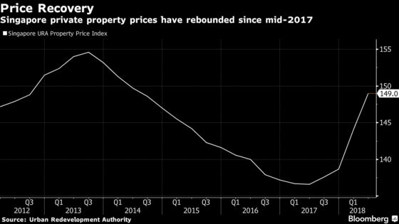 Three Charts That Help Explain Singapore's New Property Curbs