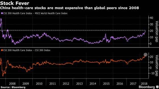 China's Drugmaker Shares Are Red Hot, But So Are Valuations