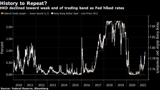 Hong Kong Dollar in Crosshairs on China Risk, Fed Rate Bets