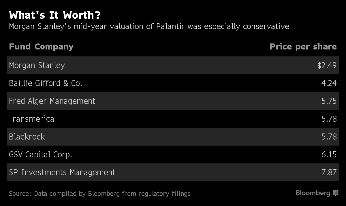 Palantir Said to Escalate Valuation Feud With Morgan Stanley