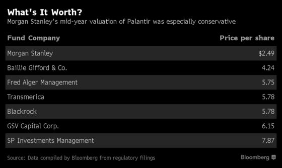 PalantirTriedBuying Morgan Stanley's Stake in Value Feud