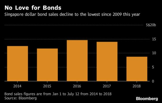 Singapore's Rich Turn Wary of Bonds Sold by Smaller Firms