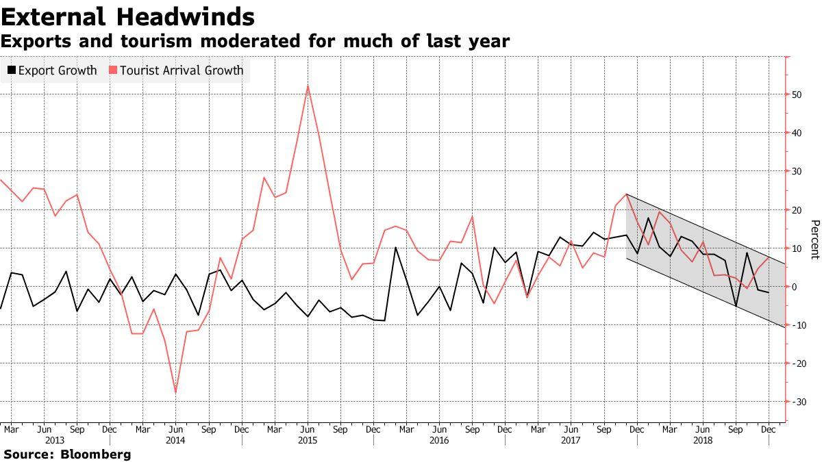 タイ経済:10-12月に成長加速-GDPは前年同期比3.7%増