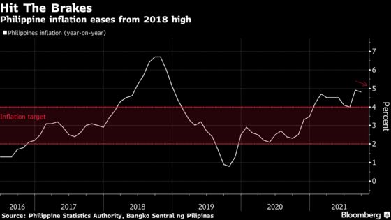 Philippine Inflation Slows From 2018 High as Food Costs Cool