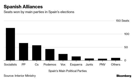 Spain's Election Winners Promise Podemos Won't Derail Economy