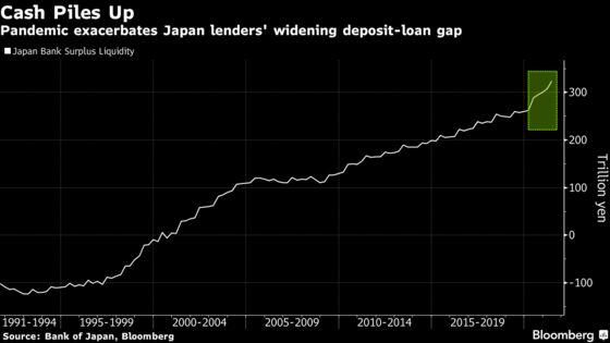 Japan Banks' $3 Trillion Dilemma Puts Focus Back on Riskier Bets